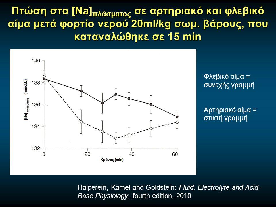 Πτώση στο [Na]πλάσματος σε αρτηριακό και φλεβικό αίμα μετά φορτίο νερού 20ml/kg σωμ. βάρους, που καταναλώθηκε σε 15 min